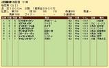 第20S:04月2週 桜花賞 成績