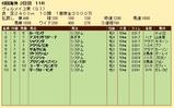 第24S:09月3週 ヴェルメイユ賞 成績