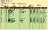 第31S:05月3週 スプリングC 成績