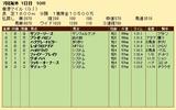 第35S:12月2週 香港マイル 成績