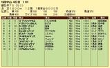 第18S:12月3週 朝日杯FS 成績