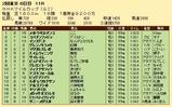 第29S:05月2週 NHKマイルC 成績