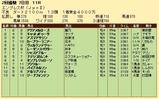 第35S:02月4週 エンプレス杯 成績