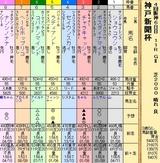 第28S:09月5週 神戸新聞杯