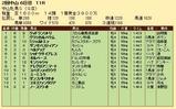 第27S:03月4週 中山牝馬S 成績
