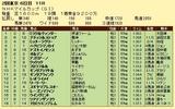 第17S:05月2週 NHKマイルC 成績