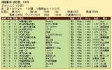 第29S:06月3週 エプソムC 成績