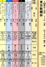 第30S:02月1週 東京新聞杯