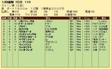 第26S:12月1週 クイーン賞 成績