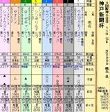 第19S:09月5週 神戸新聞杯