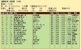 第28S:05月4週 東海S 成績