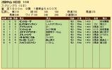第24S:03月4週 スプリングS 成績