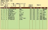 第24S:03月2週 弥生賞 成績