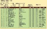 第24S:01月4週 AJCC 成績