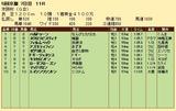 第32S:12月1週 京阪杯 成績