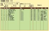 第19S:03月5週 ドバイGS 成績