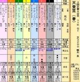 第26S:05月1週 天皇賞春