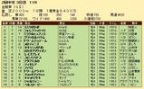第27S:06月1週 金鯱賞 成績