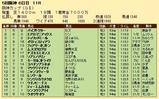 第22S:12月4週 阪神カップ 成績