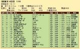 第24S:06月2週 安田記念 成績