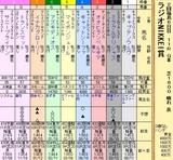 第18S:07月1週 ラジオNIKKEI賞