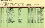 第30S:07月2週 七夕賞 成績