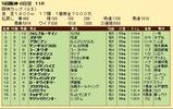 第30S:12月4週 阪神カップ 成績