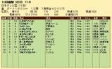 第22S:09月4週 日本テレビ盃 成績