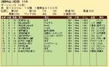 第33S:03月2週 オーシャンS 成績