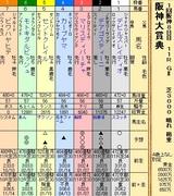 第33S:03月4週 阪神大賞典