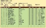 第29S:06月2週 ユニコーンS 成績