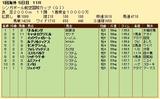 第33S:05月2週 シンガポール航空国際C 成績