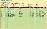 第35S:04月1週 産経大阪杯 成績