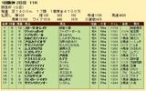 第23S:03月1週 阪急杯 成績