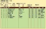 第21S:09月4週 エルムS 成績