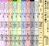 第23S:11月4週 東京スポーツ杯2歳S