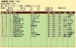 第22S:05月2週 新潟大賞典 成績