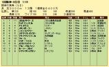 第19S:03月4週 阪神大賞典 成績