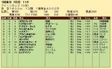 第21S:02月4週 クイーンC 成績