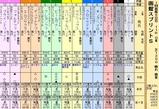 第24S:07月1週 函館スプリントS
