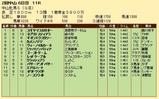 第26S:03月3週 中山牝馬S 成績