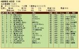第20S:06月2週 名古屋優駿 成績