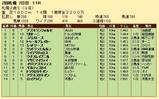 第24S:10月1週 札幌2歳S 成績