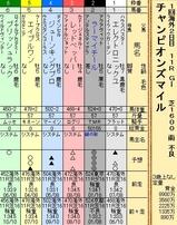 第35S:04月4週 チャンピオンズマイル