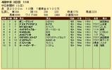 第32S:12月3週 中日新聞杯 成績