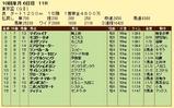 第19S:09月5週 東京盃 成績