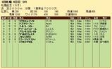 第27S:08月4週 札幌記念 成績