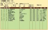 第29S:09月3週 ダービーGP 成績