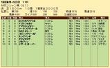 第25S:09月1週 Mロンシャン賞 成績