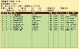 第21S:02月1週 東京新聞杯 成績